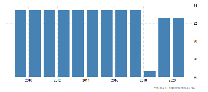 liberia merchandise imports from developing economies in east asia  pacific percent of total merchandise imports wb data
