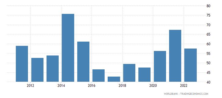 liberia merchandise trade percent of gdp wb data