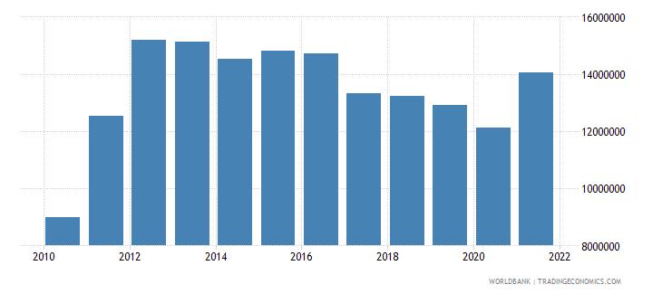 liberia military expenditure current lcu wb data