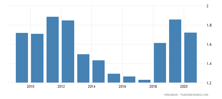 liberia military expenditure percent of central government expenditure wb data