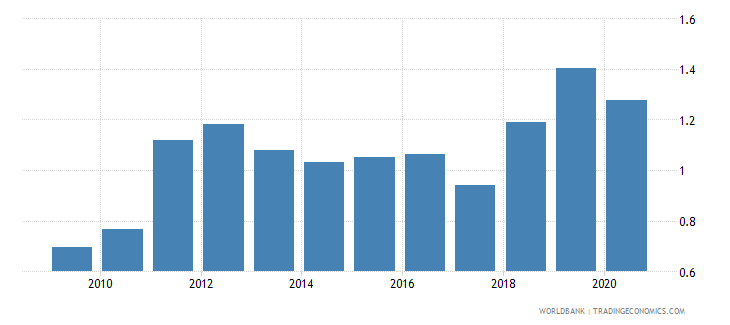 liberia military expenditure percent of gdp wb data