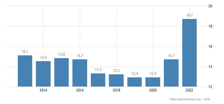 Liberia Military Expenditure