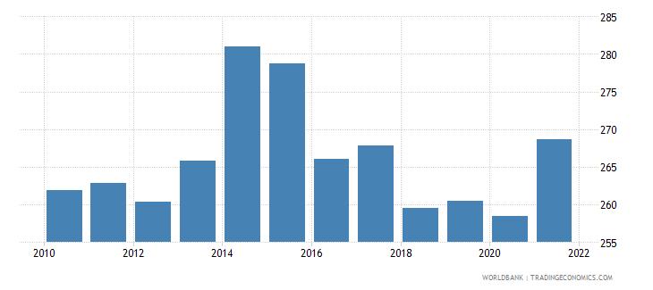 liberia mortality rate adult female per 1 000 female adults wb data