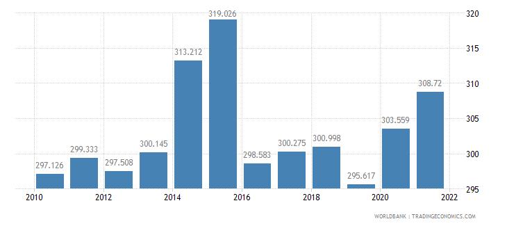 liberia mortality rate adult male per 1 000 male adults wb data