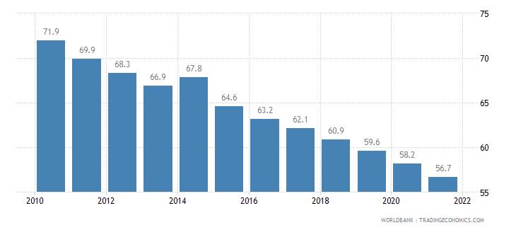 liberia mortality rate infant per 1 000 live births wb data
