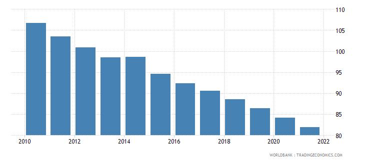 liberia mortality rate under 5 male per 1000 wb data