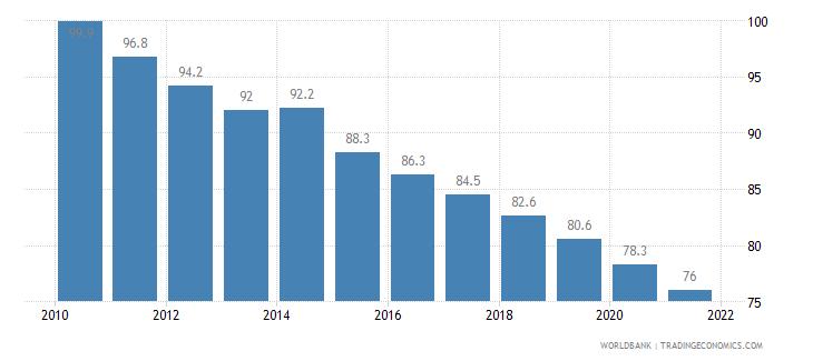 liberia mortality rate under 5 per 1 000 wb data