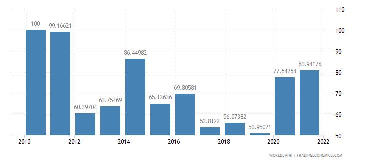 liberia multilateral debt service percent of public and publicly guaranteed debt service wb data