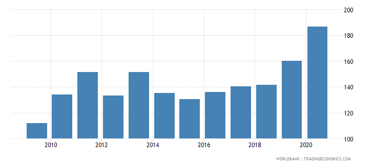 liberia net barter terms of trade index 2000  100 wb data