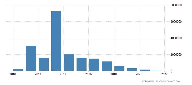 liberia net bilateral aid flows from dac donors australia us dollar wb data