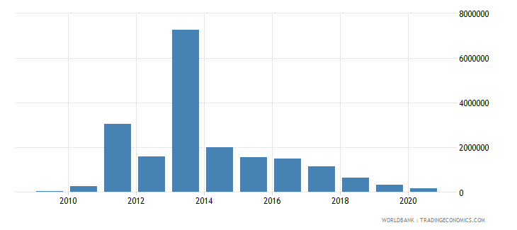 liberia net bilateral aid flows from dac donors australia us dollar wb data