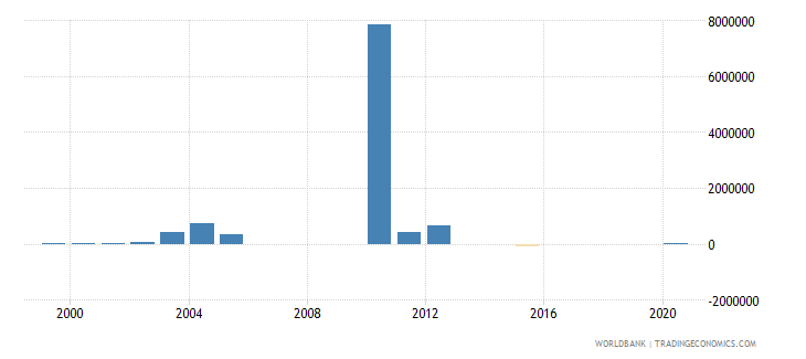liberia net bilateral aid flows from dac donors austria us dollar wb data