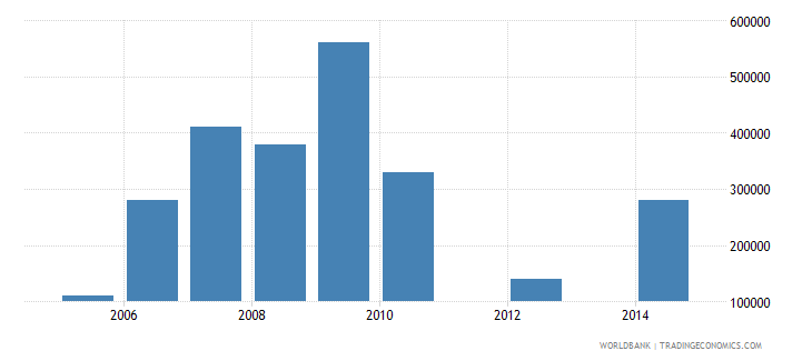 liberia net bilateral aid flows from dac donors czech republic current us$ wb data