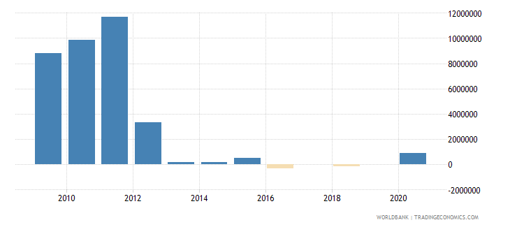 liberia net bilateral aid flows from dac donors denmark us dollar wb data