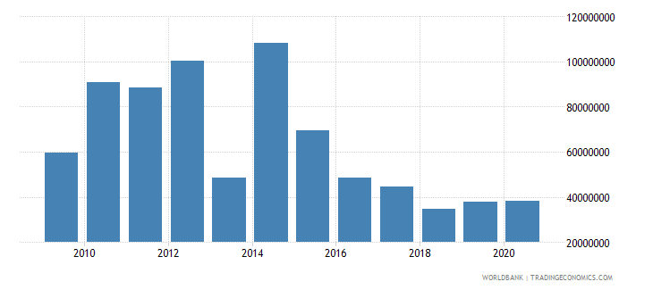 liberia net bilateral aid flows from dac donors european commission us dollar wb data