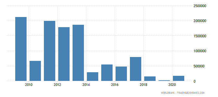 liberia net bilateral aid flows from dac donors finland us dollar wb data
