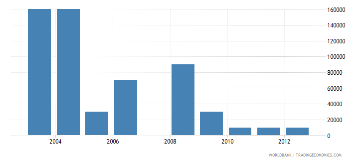 liberia net bilateral aid flows from dac donors greece us dollar wb data