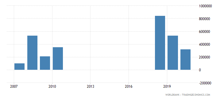 liberia net bilateral aid flows from dac donors iceland current us$ wb data
