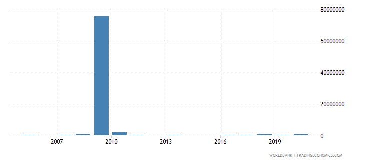 liberia net bilateral aid flows from dac donors italy us dollar wb data