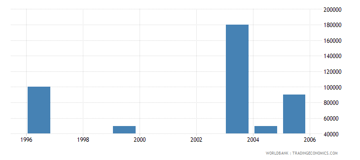 liberia net bilateral aid flows from dac donors new zealand us dollar wb data