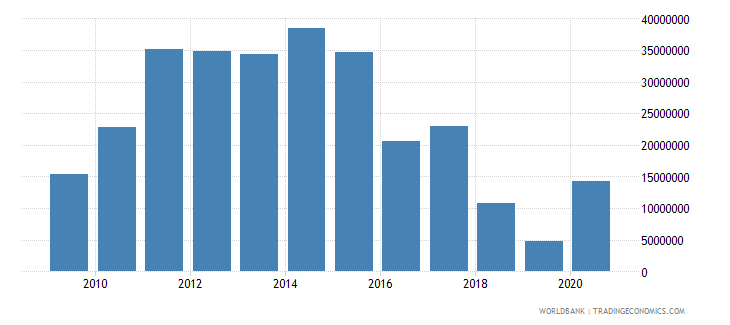 liberia net bilateral aid flows from dac donors norway us dollar wb data