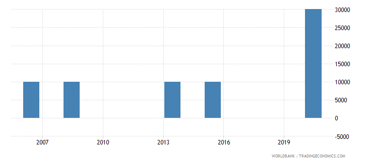 liberia net bilateral aid flows from dac donors poland current us$ wb data