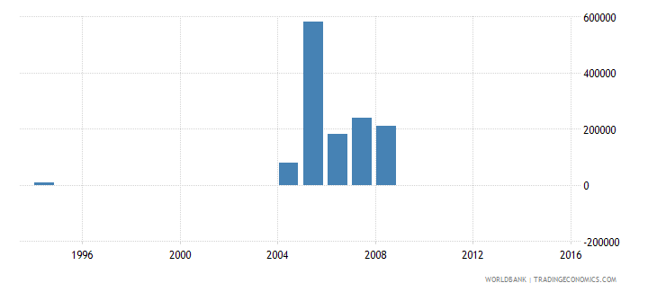 liberia net bilateral aid flows from dac donors portugal us dollar wb data