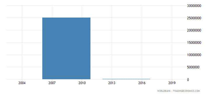liberia net bilateral aid flows from dac donors slovak republic current us$ wb data