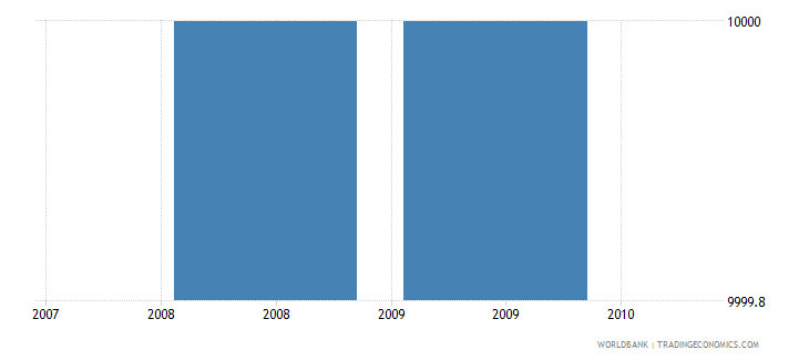 liberia net bilateral aid flows from dac donors slovenia current us$ wb data