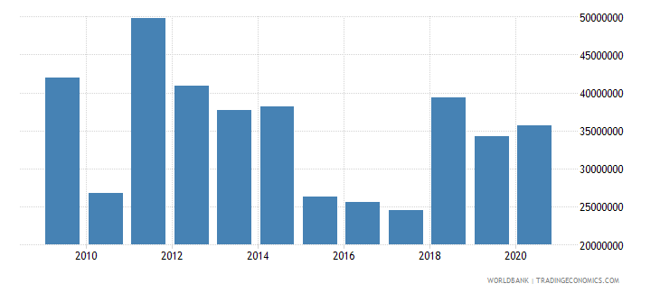 liberia net bilateral aid flows from dac donors sweden us dollar wb data