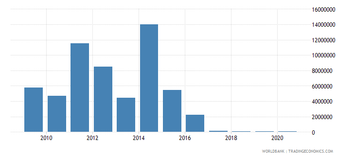 liberia net bilateral aid flows from dac donors switzerland us dollar wb data