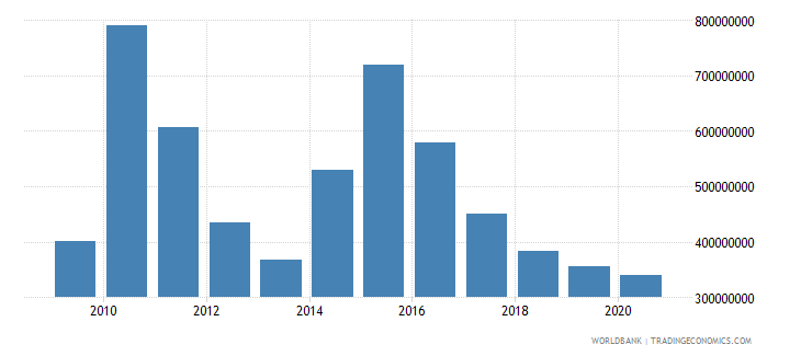 liberia net bilateral aid flows from dac donors total us dollar wb data