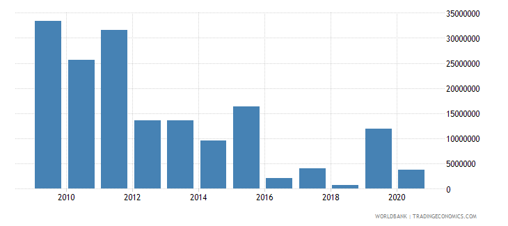 liberia net bilateral aid flows from dac donors united kingdom us dollar wb data