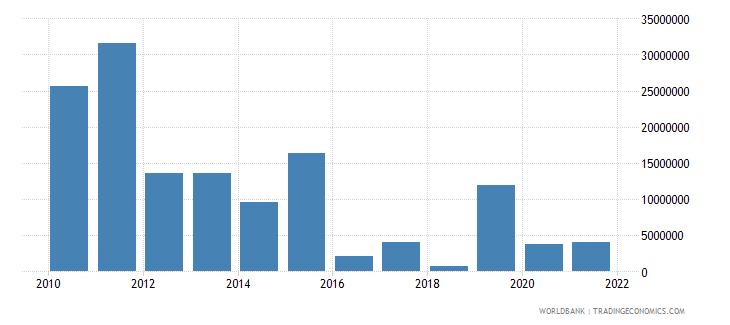 liberia net bilateral aid flows from dac donors united kingdom us dollar wb data