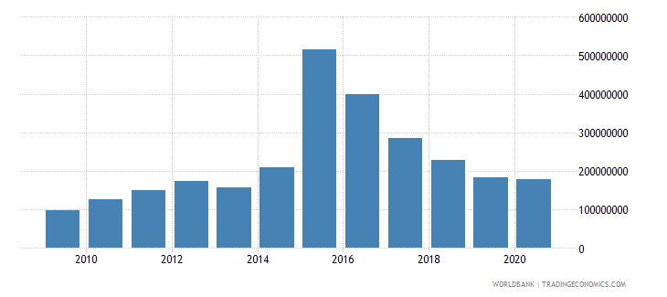 liberia net bilateral aid flows from dac donors united states us dollar wb data