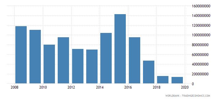 liberia net current transfers bop us dollar wb data