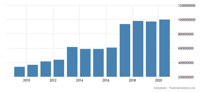 liberia net domestic credit current lcu wb data