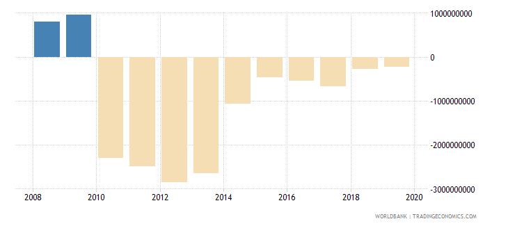 liberia net financial account bop current us$ wb data