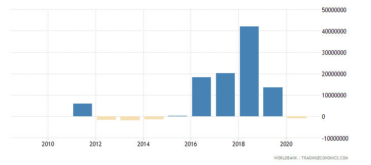 liberia net financial flows bilateral nfl us dollar wb data