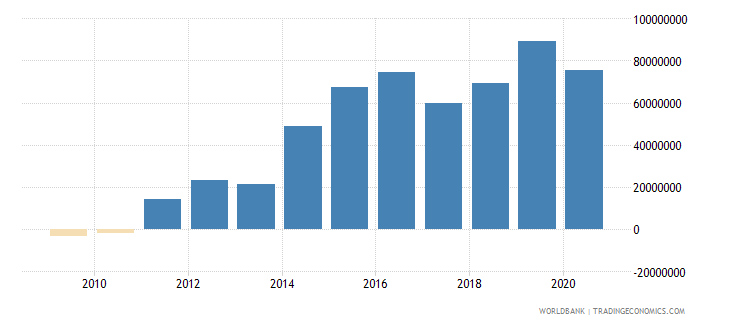 liberia net financial flows ida nfl us dollar wb data