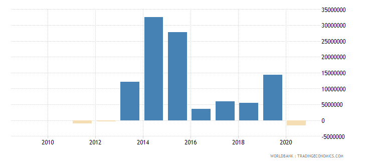 liberia net financial flows others nfl us dollar wb data