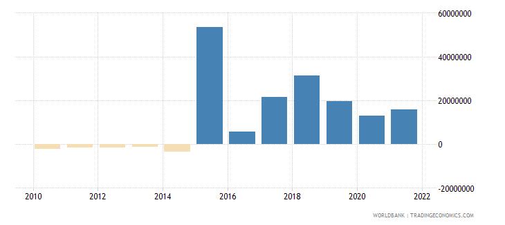 liberia net financial flows rdb concessional nfl us dollar wb data