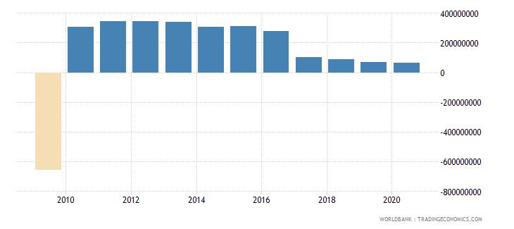 liberia net foreign assets current lcu wb data