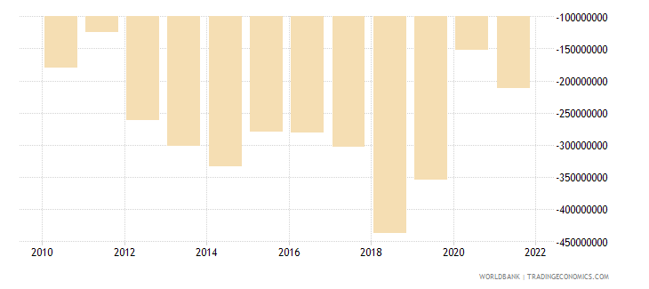 liberia net income from abroad current lcu wb data