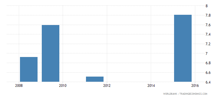liberia net intake rate in grade 1 female percent of official school age population wb data
