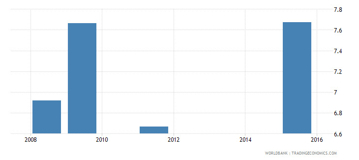 liberia net intake rate in grade 1 percent of official school age population wb data