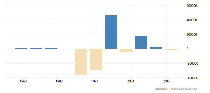 liberia net migration wb data