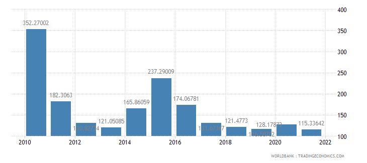 liberia net oda received per capita us dollar wb data