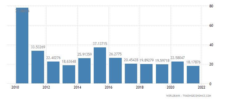 liberia net oda received percent of gni wb data