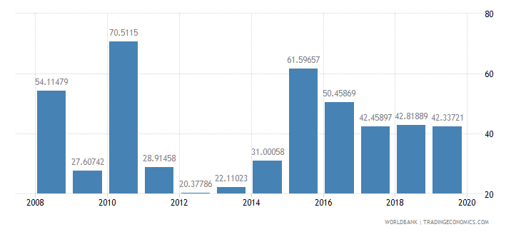 liberia net oda received percent of imports of goods and services wb data